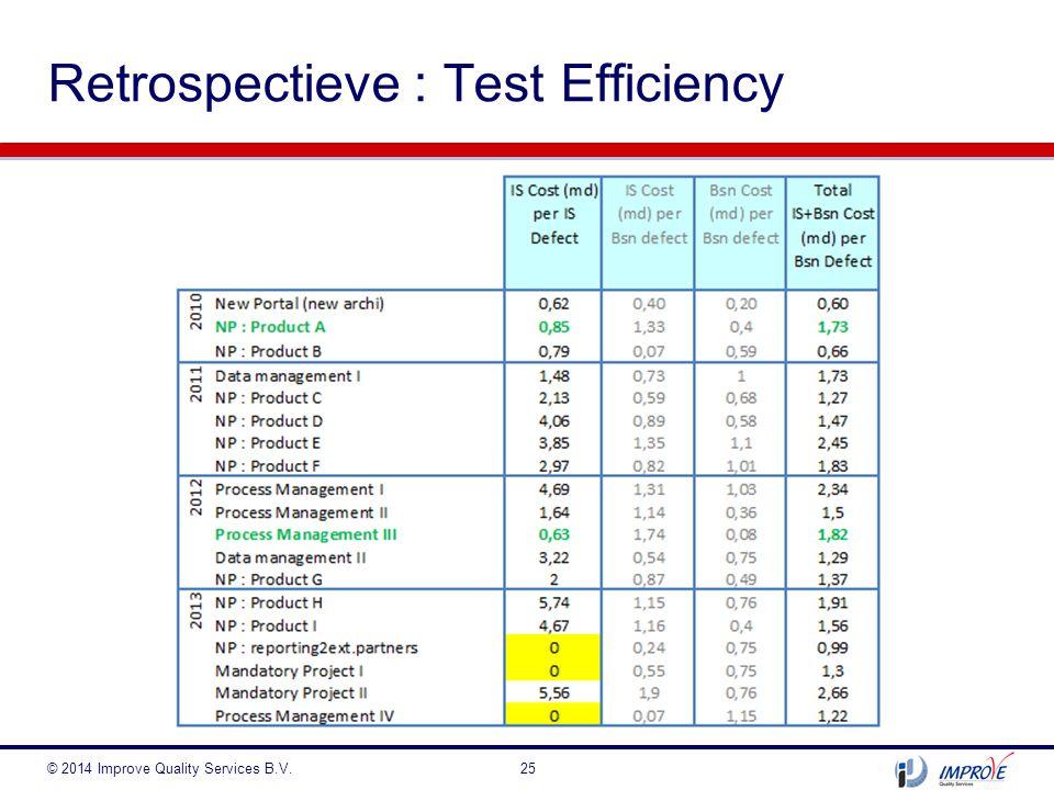 Retrospectieve : Test Efficiency
