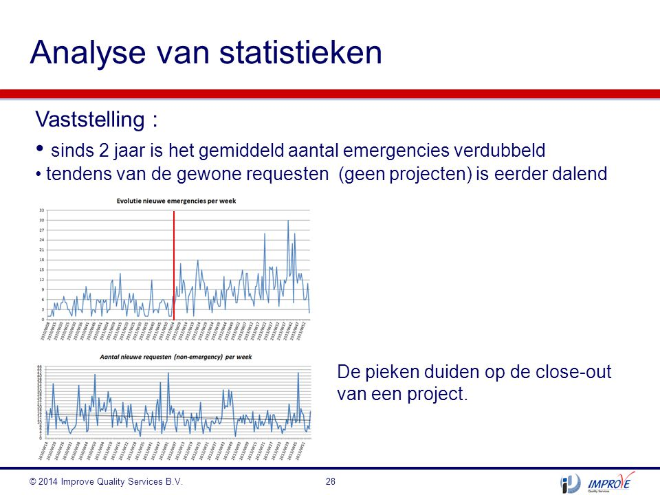 Analyse van statistieken