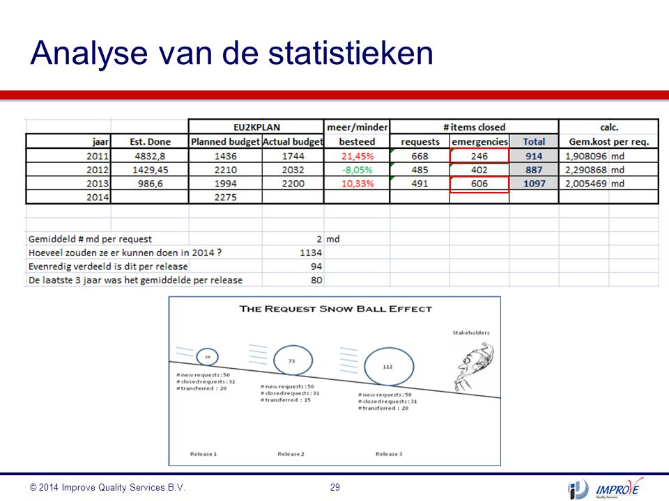 Analyse van de statistieken