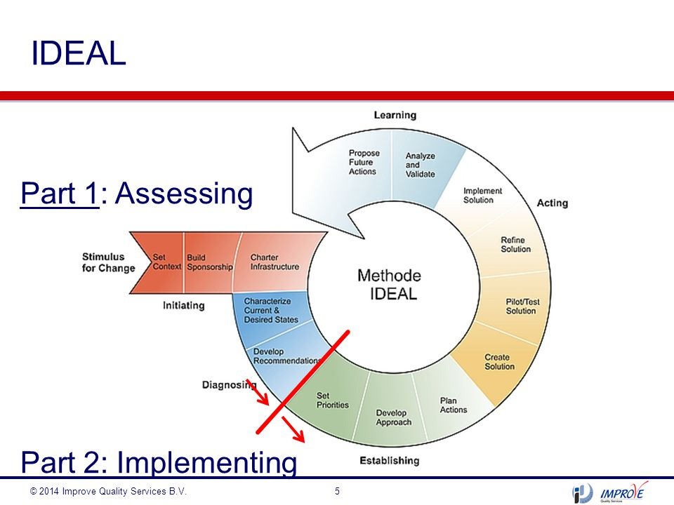 IDEAL Part 1: Assessing Part 2: Implementing