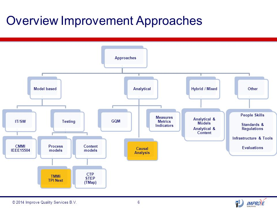 Overview Improvement Approaches