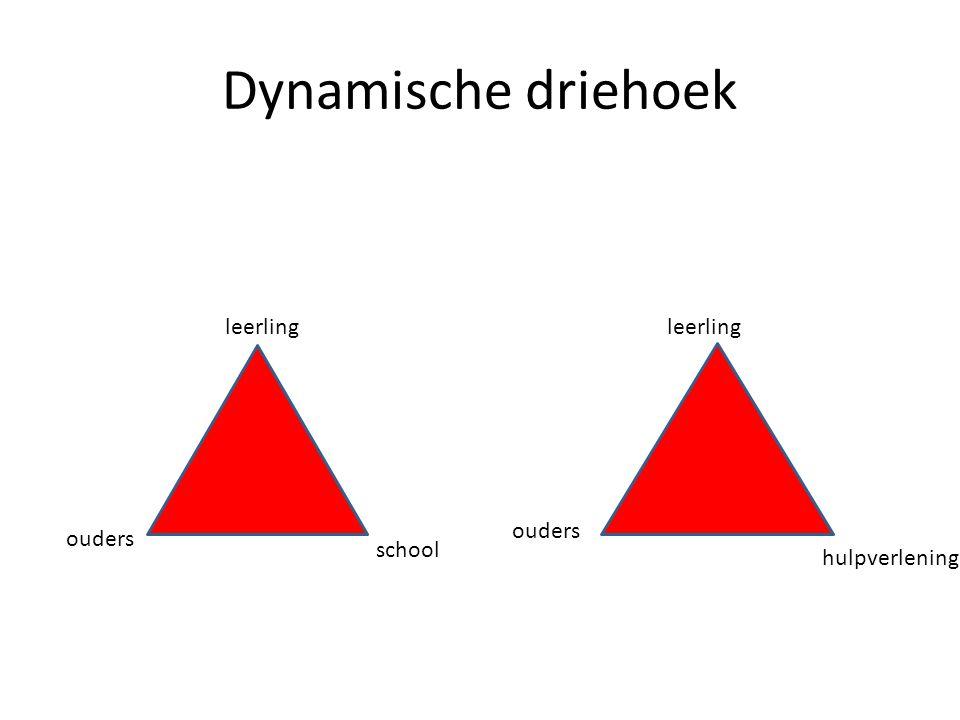Dynamische driehoek leerling leerling ouders ouders school