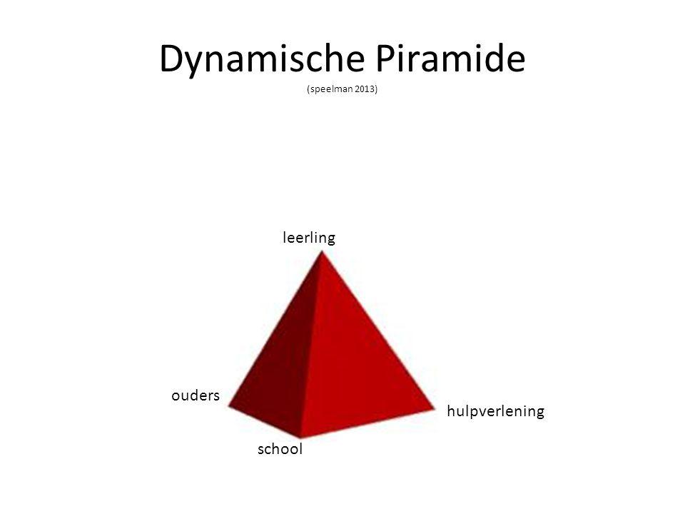 Dynamische Piramide (speelman 2013)