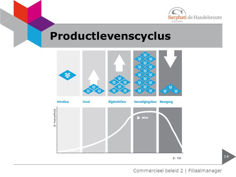 Productlevenscyclus Commercieel beleid 2 | Filiaalmanager