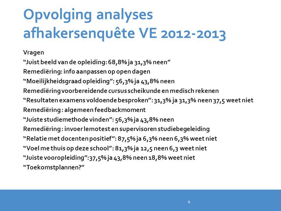 Opvolging analyses afhakersenquête VE 2012-2013