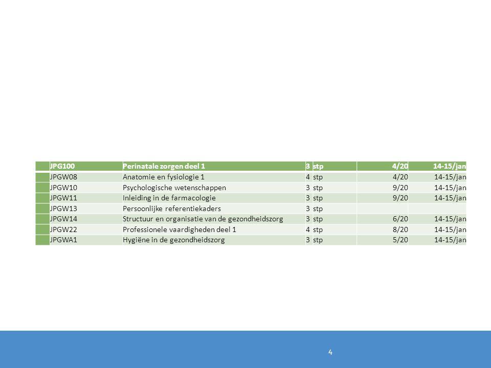 JPG100 Perinatale zorgen deel 1. 3. stp. 4/20. 14-15/jan. JPGW08. Anatomie en fysiologie 1. 4.