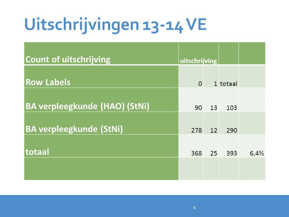 Uitschrijvingen 13-14 VE Count of uitschrijving Row Labels