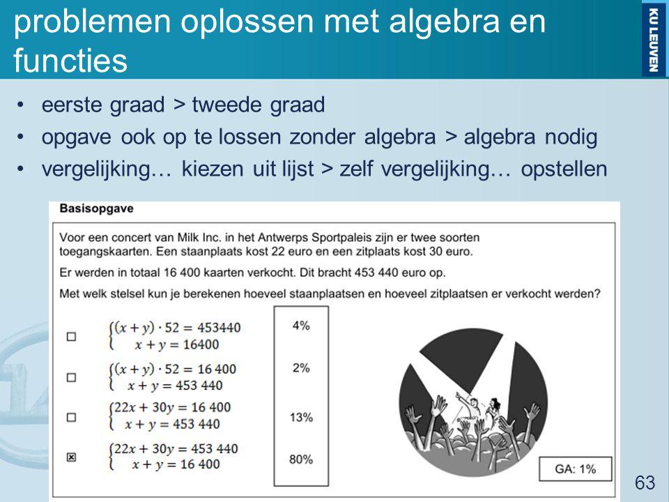 problemen oplossen met algebra en functies