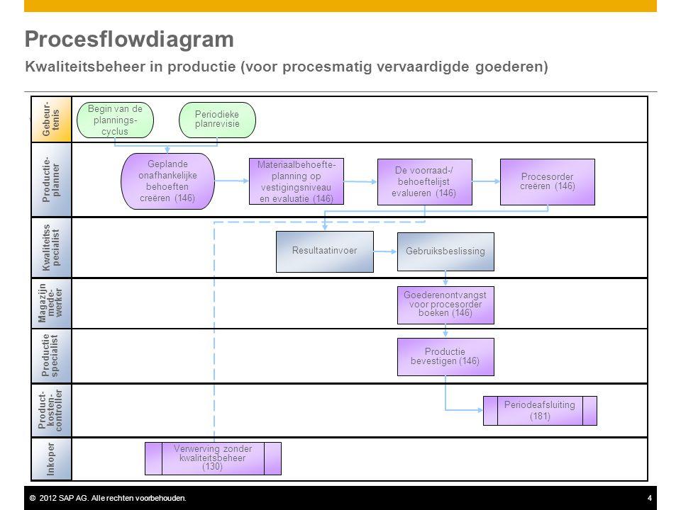 Kwaliteitsbeheer in productie (voor procesmatig vervaardigde goederen)
