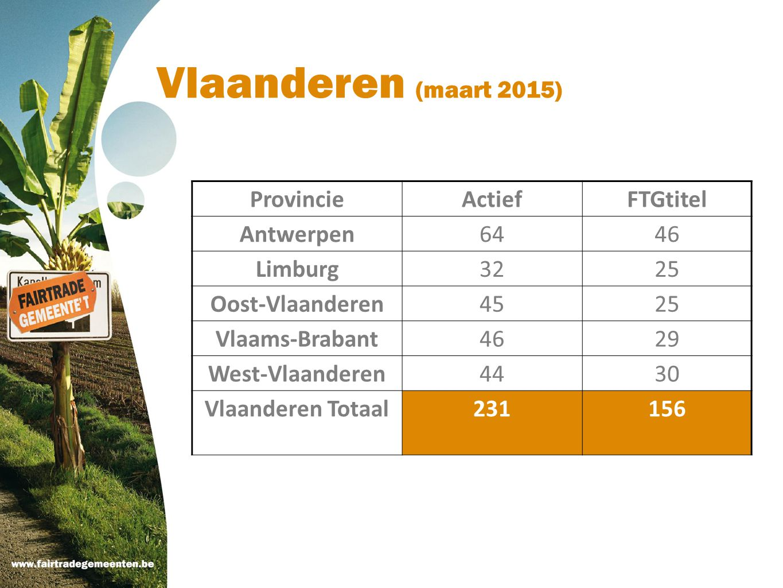 Vlaanderen (maart 2015) Provincie Actief FTGtitel Antwerpen 64 46