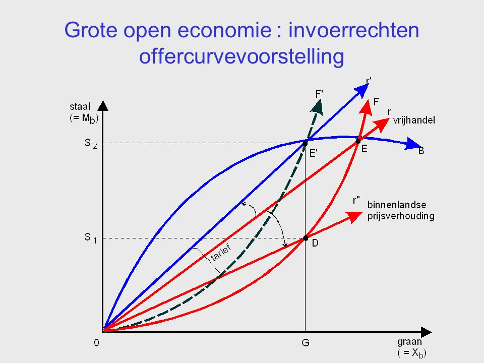 Grote open economie : invoerrechten offercurvevoorstelling