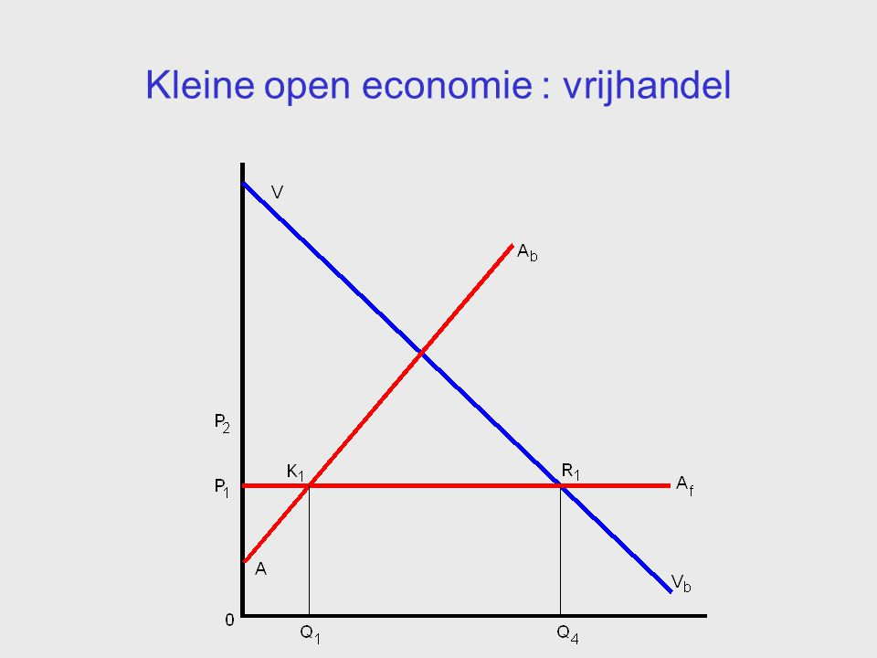 Kleine open economie : vrijhandel