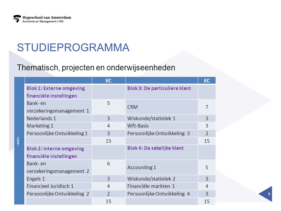 studieprogramma Thematisch, projecten en onderwijseenheden EC