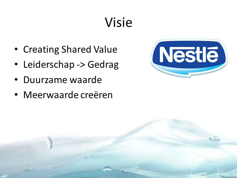 Visie Creating Shared Value Leiderschap -> Gedrag Duurzame waarde