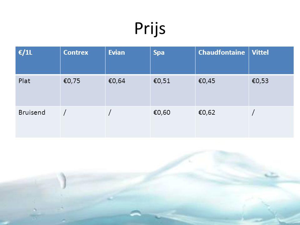 Prijs €/1L Contrex Evian Spa Chaudfontaine Vittel Plat €0,75 €0,64