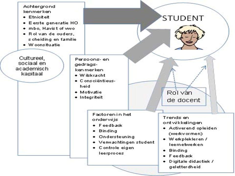 Samenvatting TK: Cultureel, sociaal en academisch kapitaal  mbo, nw, persoonlijke problemen, financiën. Persoonskenmerken: wilskracht, motivatie. Onderwijs: feedback, ondersteuning en binding