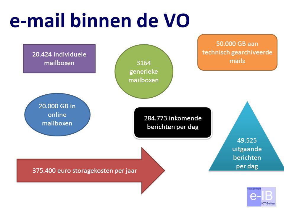 e-mail binnen de VO 50.000 GB aan technisch gearchiveerde mails