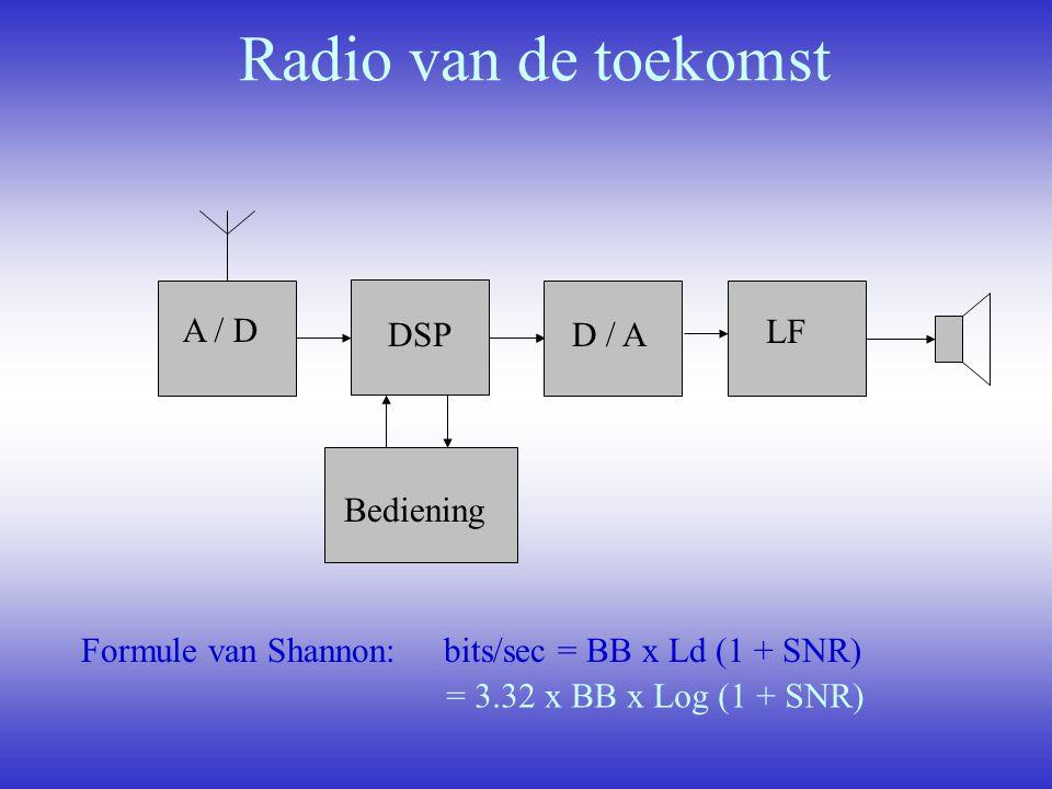 Radio van de toekomst LF A / D DSP DSP D / A Bediening