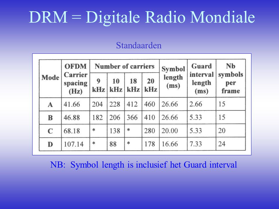 DRM = Digitale Radio Mondiale