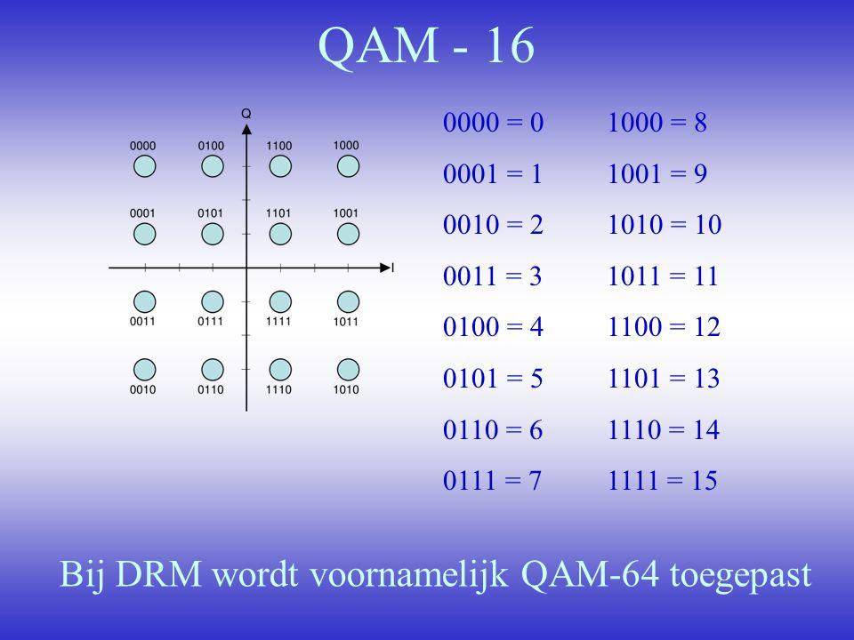 Bij DRM wordt voornamelijk QAM-64 toegepast