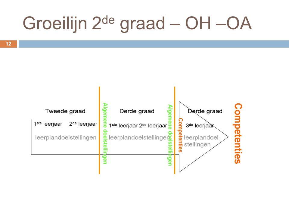 Groeilijn 2de graad – OH –OA