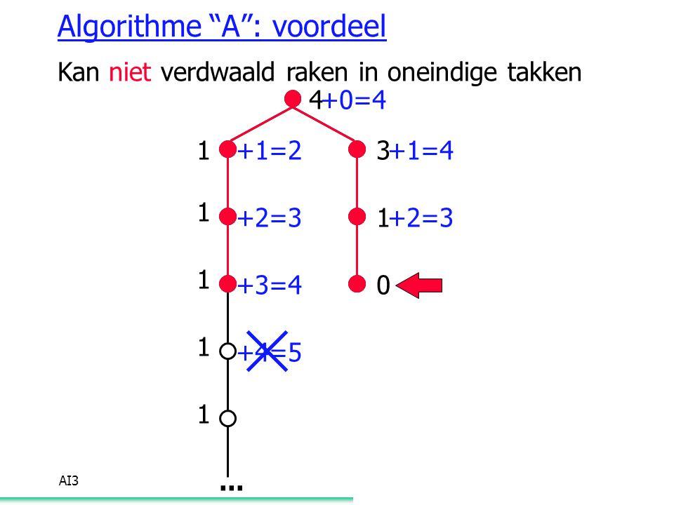 Algorithme A : voordeel