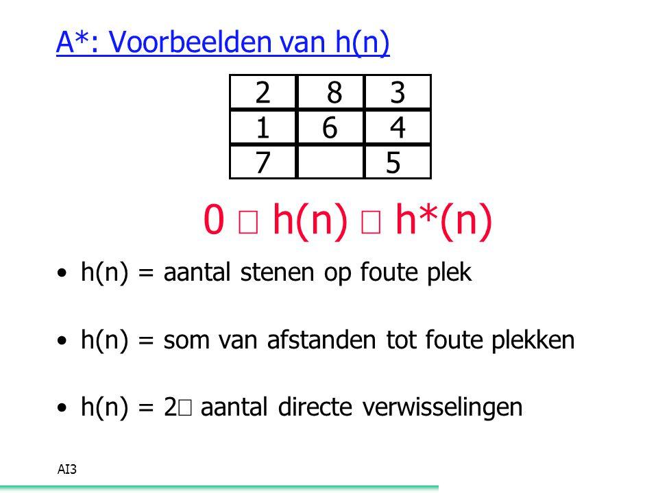 A*: Voorbeelden van h(n)