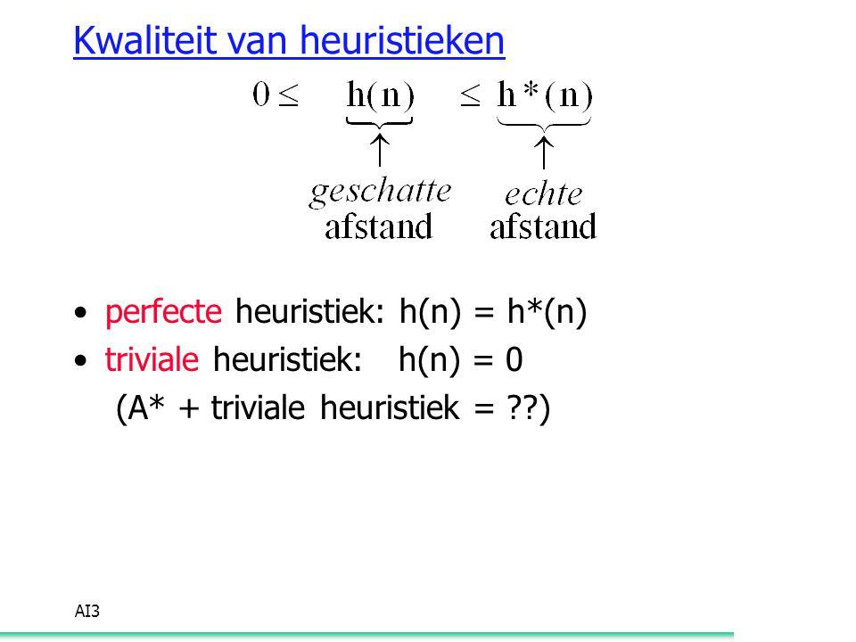 Kwaliteit van heuristieken