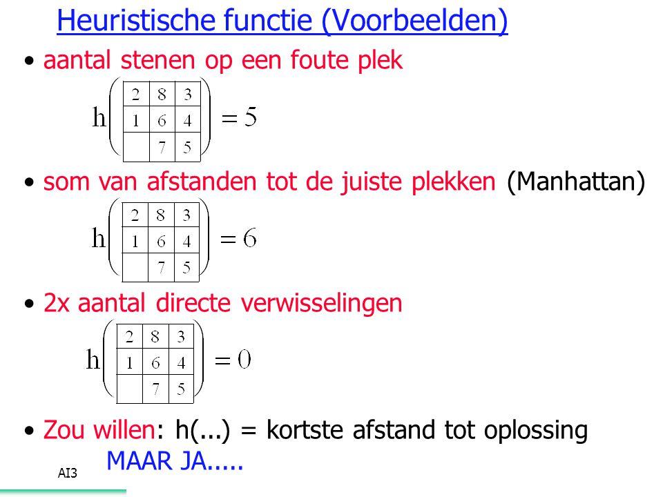Heuristische functie (Voorbeelden)