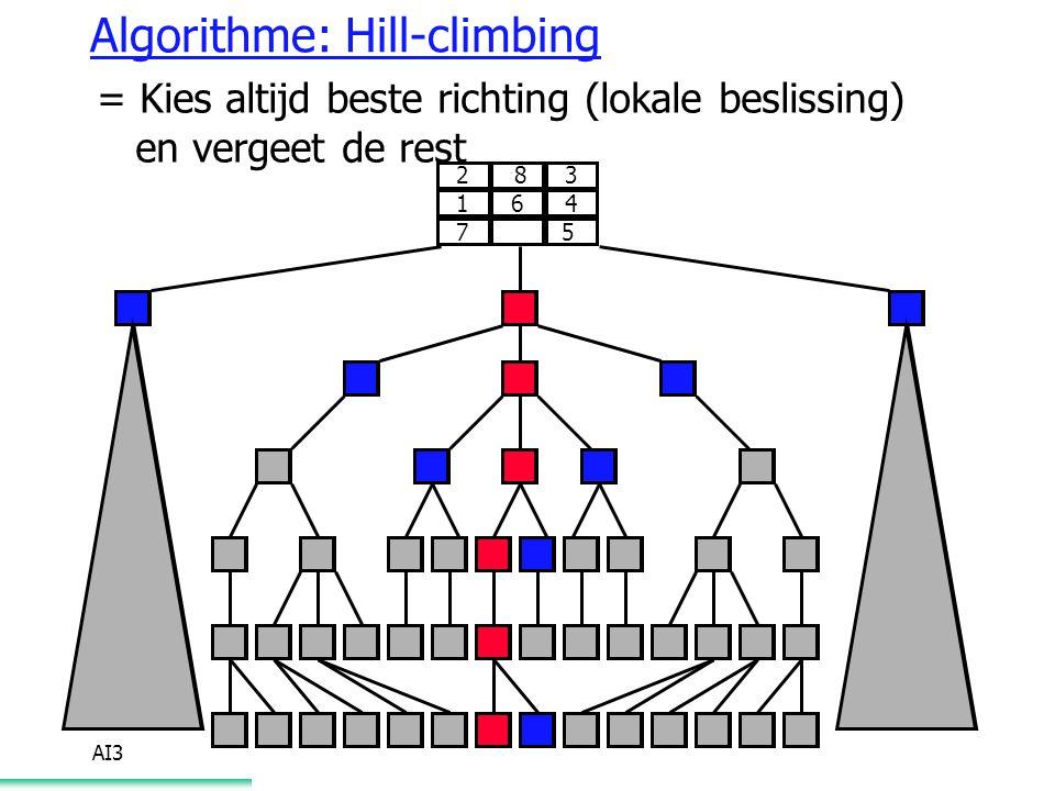 Algorithme: Hill-climbing