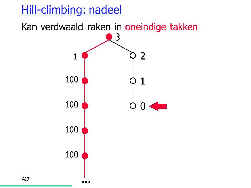 Hill-climbing: nadeel