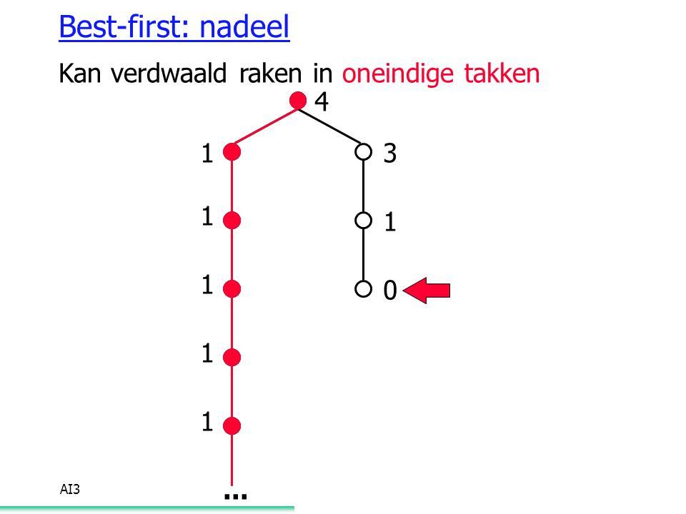 Best-first: nadeel Kan verdwaald raken in oneindige takken 4 3 1 ...