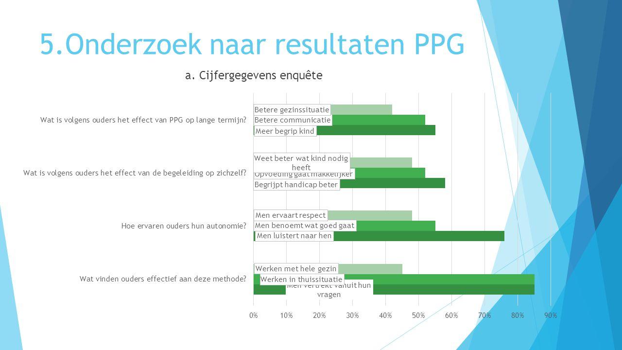 5.Onderzoek naar resultaten PPG