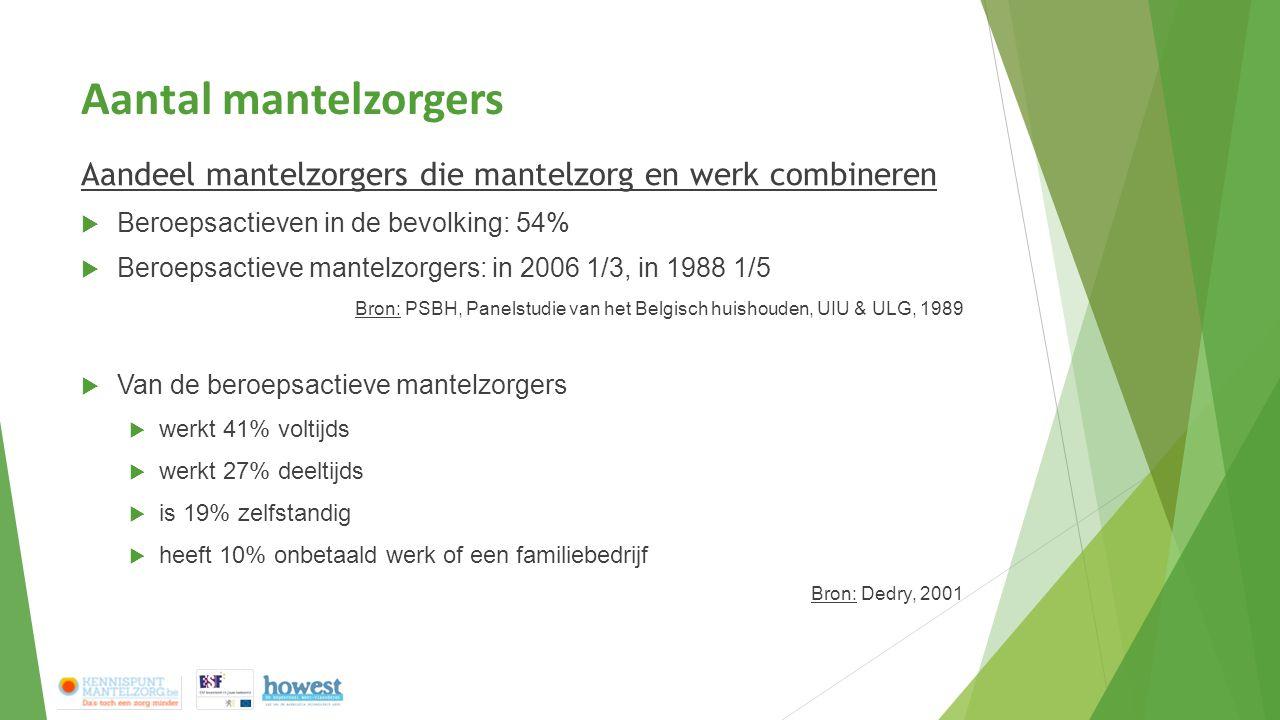 Aantal mantelzorgers Aandeel mantelzorgers die mantelzorg en werk combineren. Beroepsactieven in de bevolking: 54%