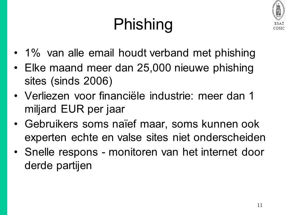 Phishing 1% van alle email houdt verband met phishing