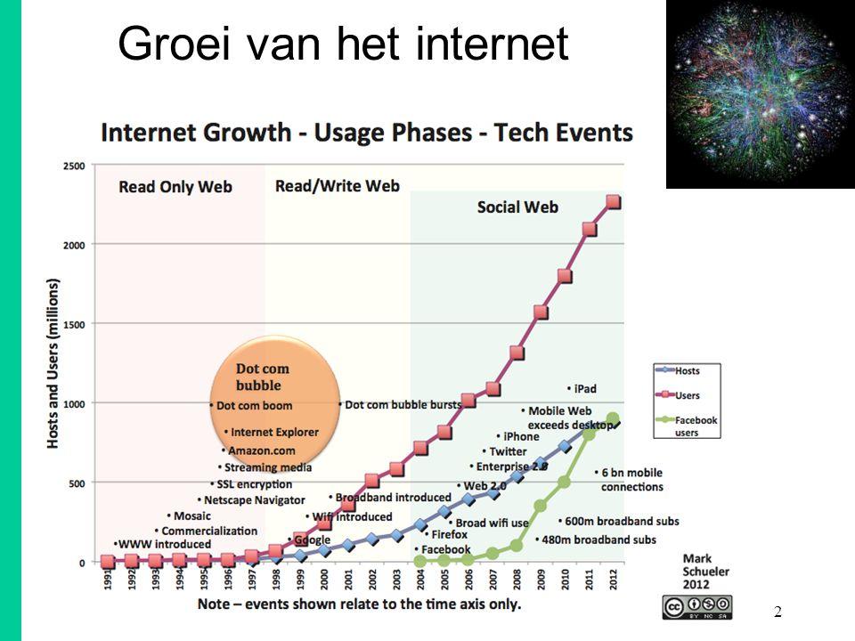 Groei van het internet