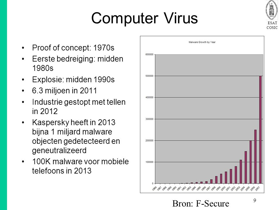 Computer Virus Bron: F-Secure Proof of concept: 1970s