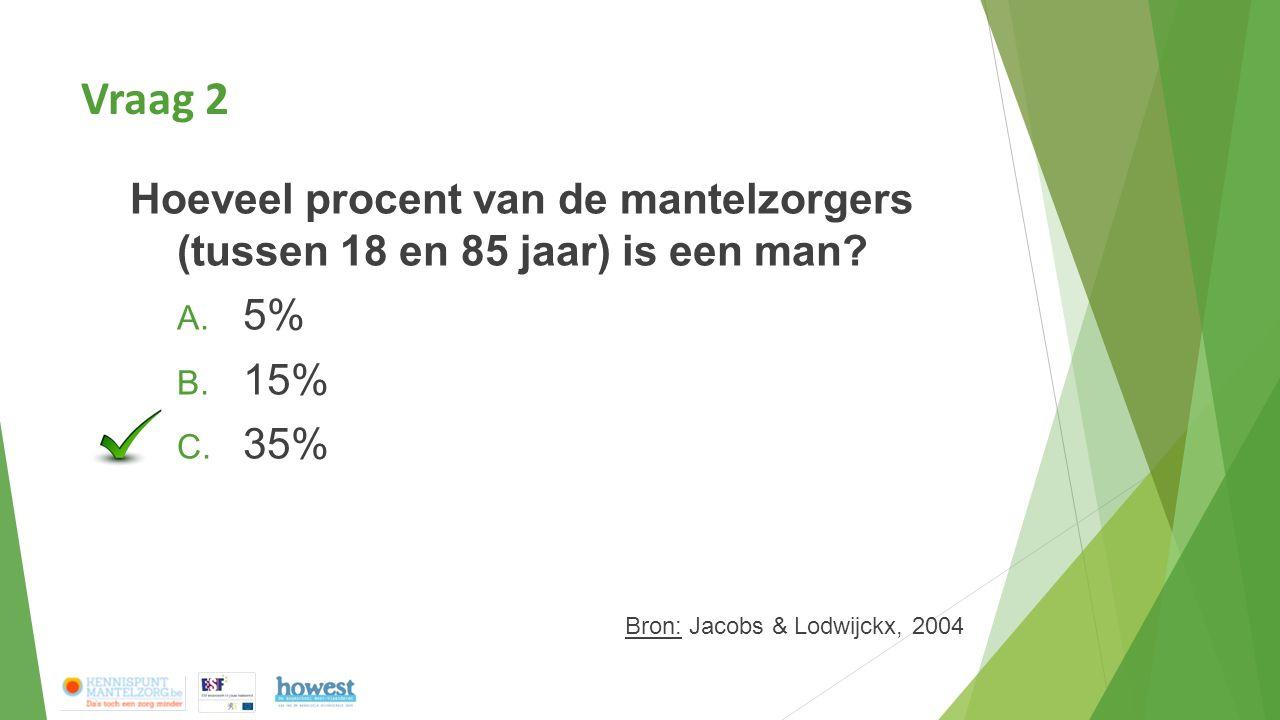 Vraag 2 Hoeveel procent van de mantelzorgers (tussen 18 en 85 jaar) is een man 5% 15% 35% Bron: Jacobs & Lodwijckx, 2004.
