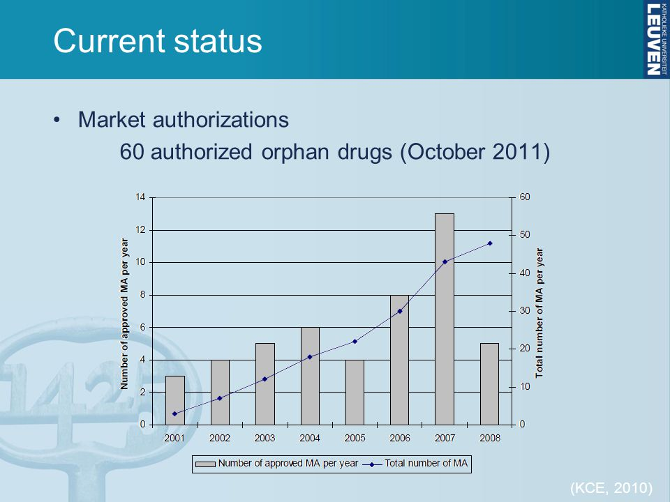 Current status Market authorizations