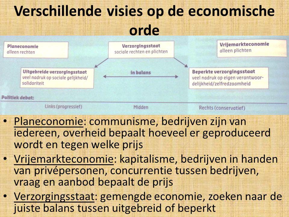Verschillende visies op de economische orde