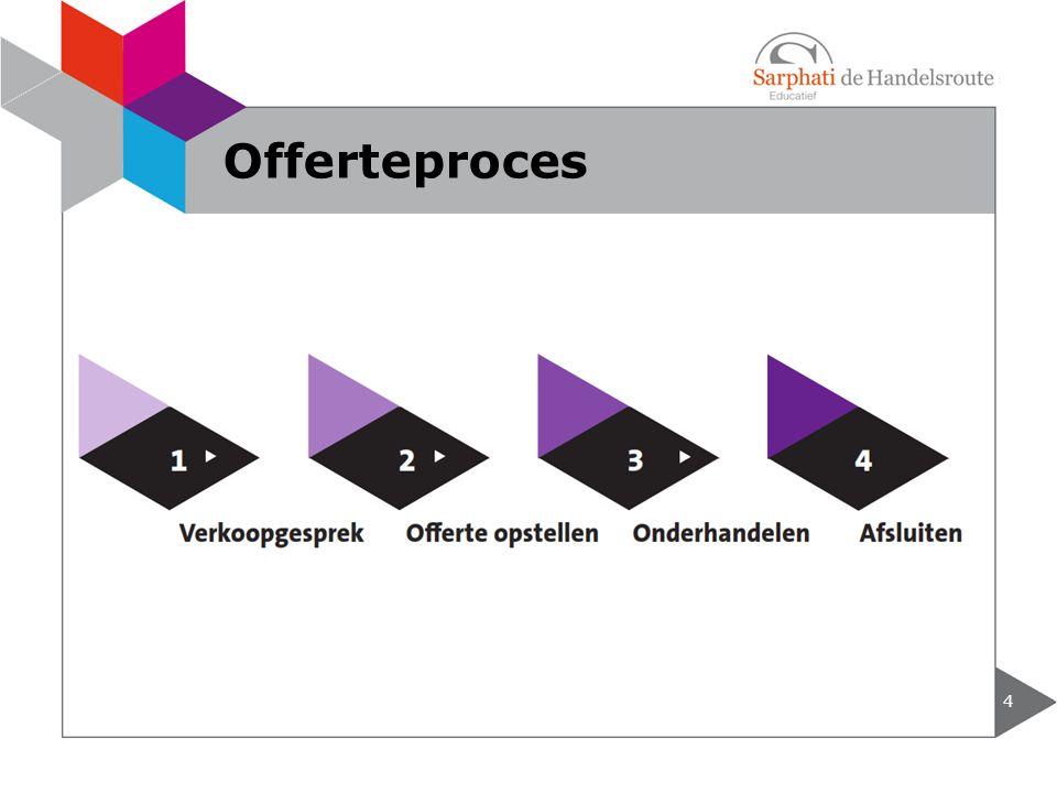 Offerteproces