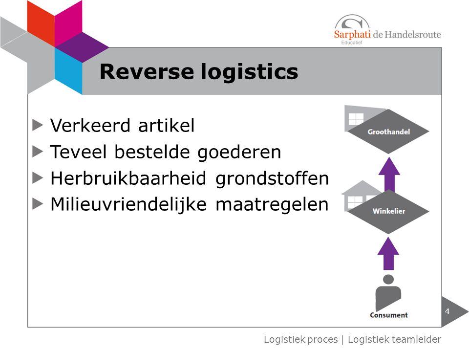 Reverse logistics Verkeerd artikel Teveel bestelde goederen