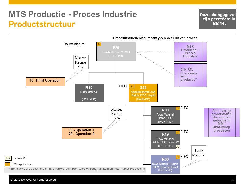 MTS Productie - Proces Industrie Productstructuur