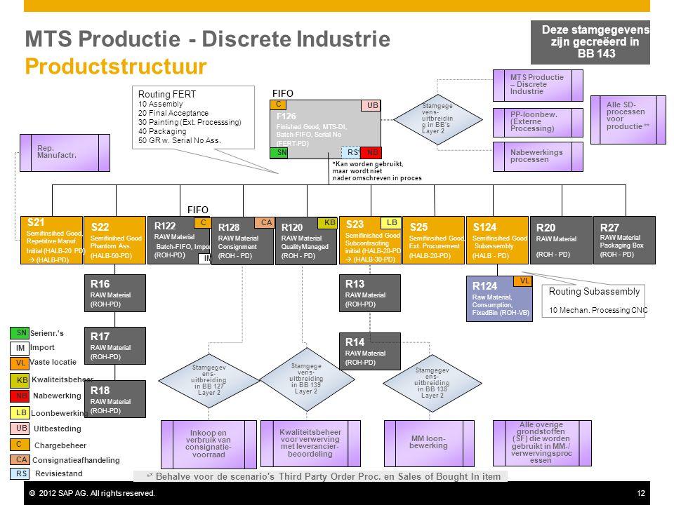 MTS Productie - Discrete Industrie Productstructuur