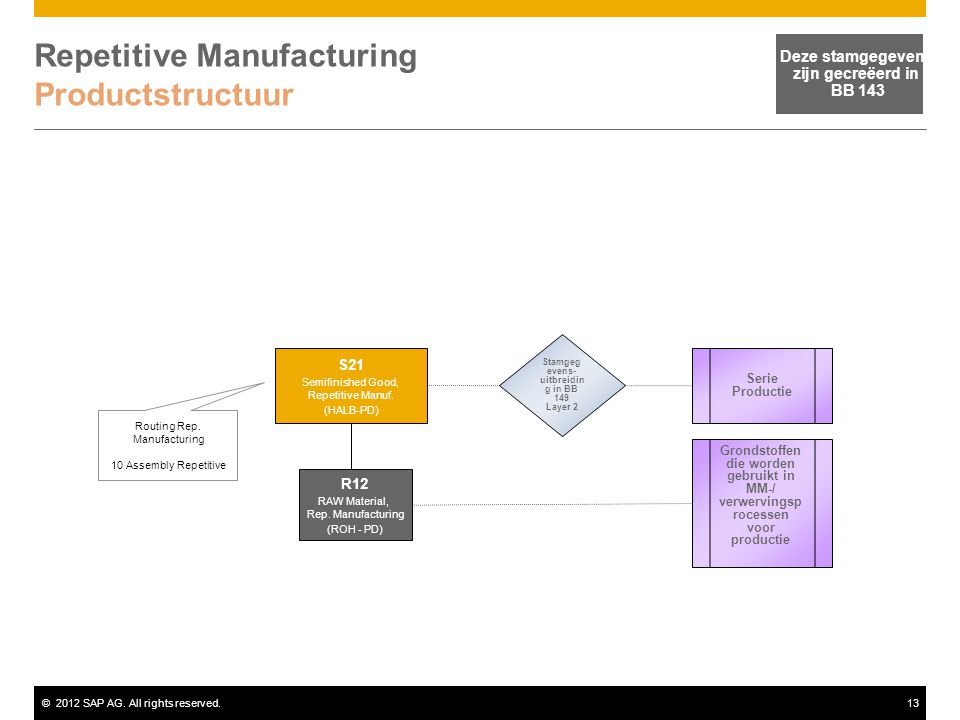 Repetitive Manufacturing Productstructuur