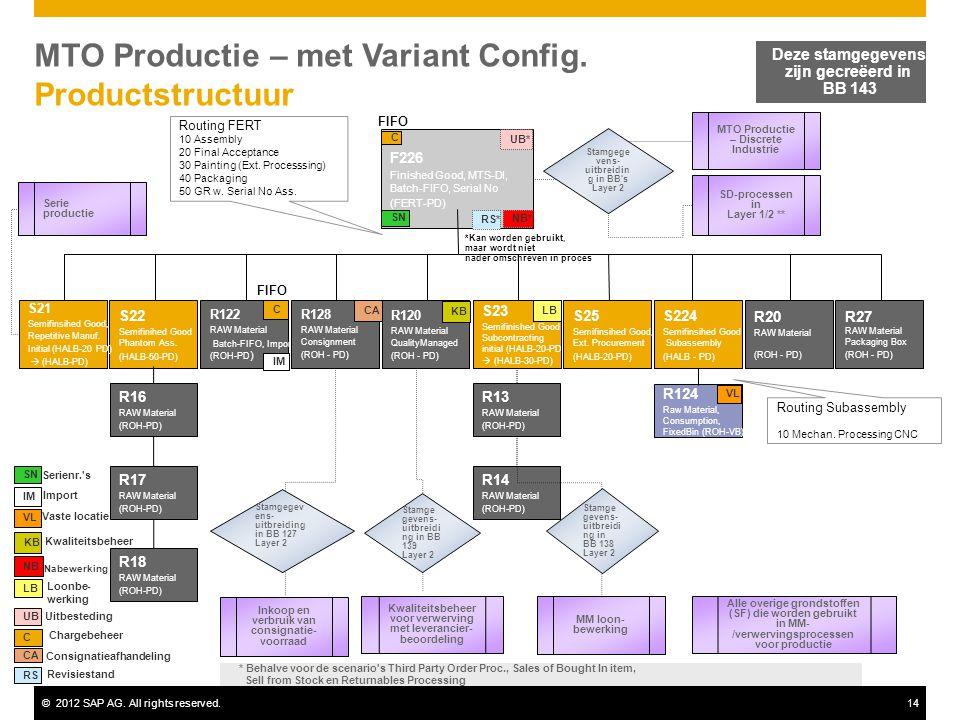 MTO Productie – met Variant Config. Productstructuur