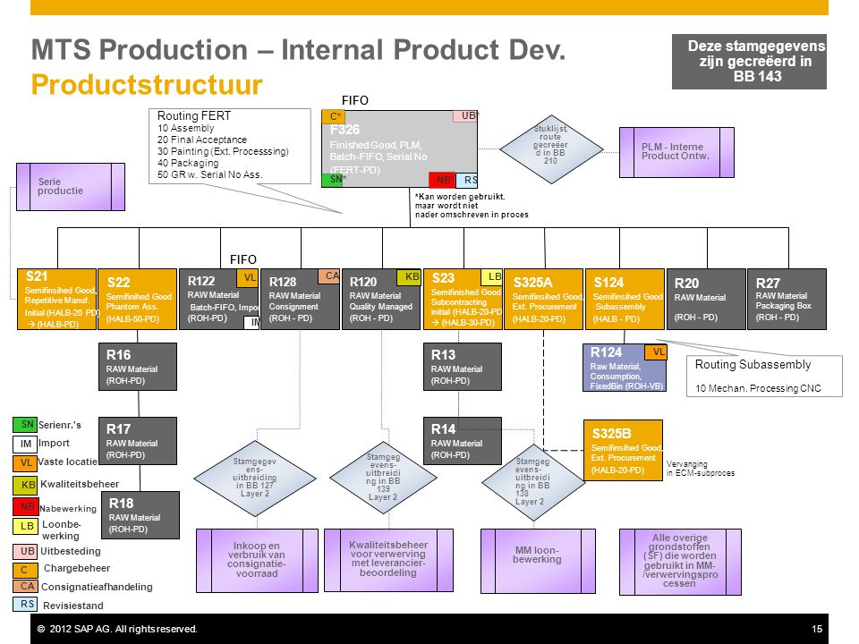 MTS Production – Internal Product Dev. Productstructuur