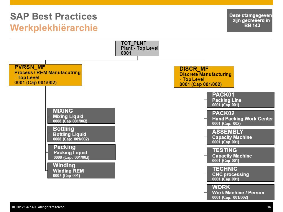 SAP Best Practices Werkplekhiërarchie