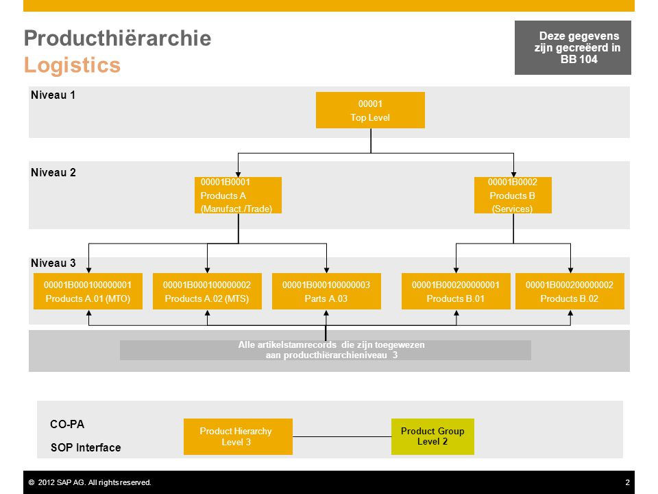 Producthiërarchie Logistics