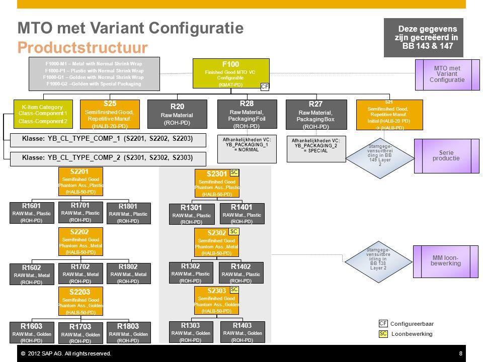 MTO met Variant Configuratie Productstructuur